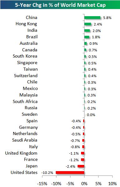 Изменения в капитализации рынков стран за 5 лет