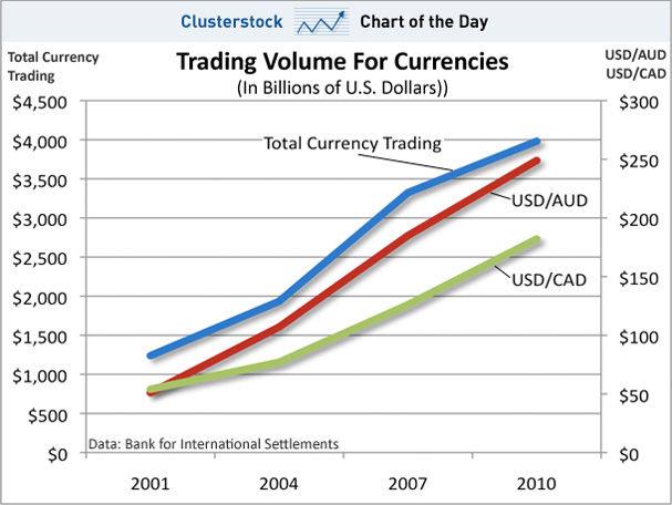 Оборот мировых валютных рынков