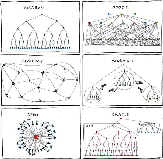 Организационная структура крупных компаний