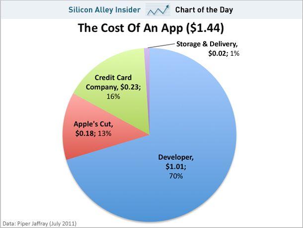 Распределение доходов от продажи программ в App Store