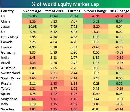 Доля каждой страны в капитализации мировых фондовых рынков