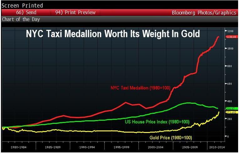 Рост стоимости лицензии на такси