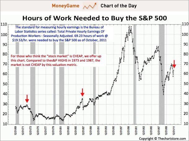 Количество часов необходимых для покупки индекса