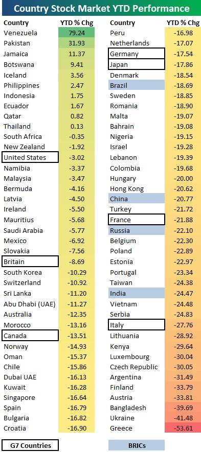 Показатели фондовых рынков разных стран мира