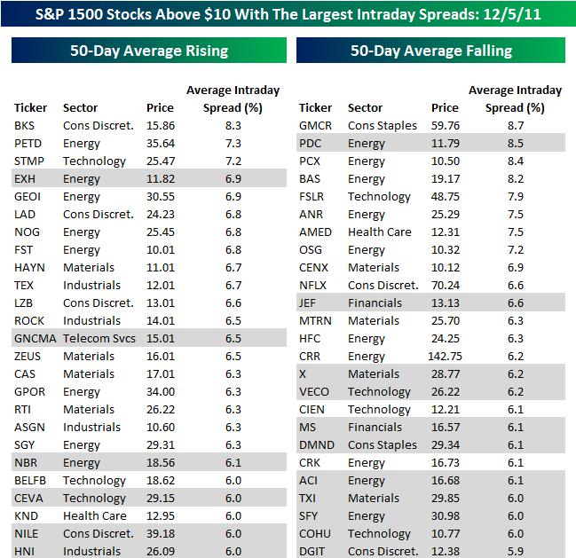 Рейтинг самых волатильных акций