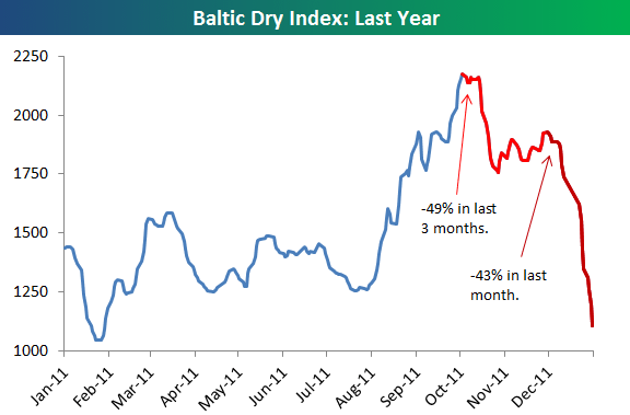 График Baltic Dry Index
