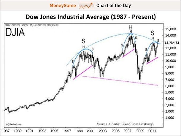 График индекс Dow Jones