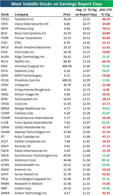Список самых волатильных акций