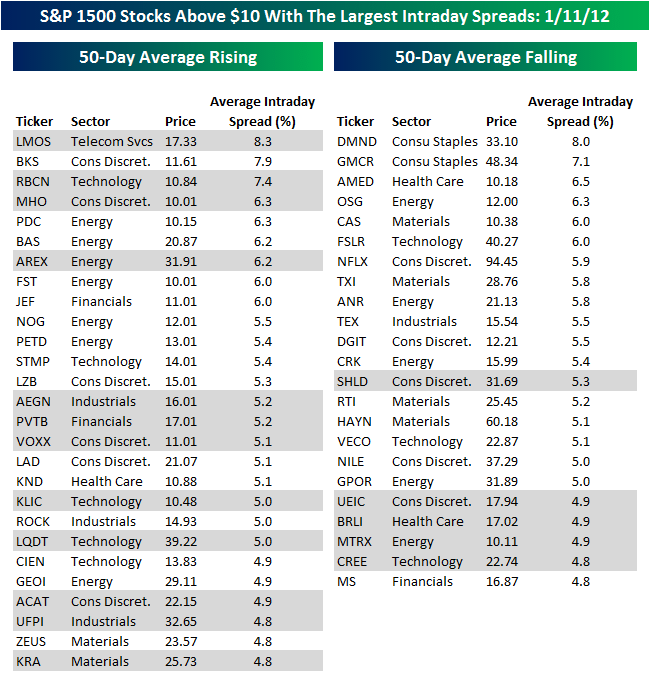 Самые волатильные акции индекса S&P 1500