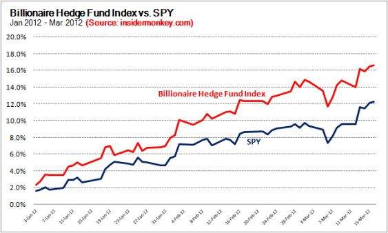 Индекс фонда миллиардеров