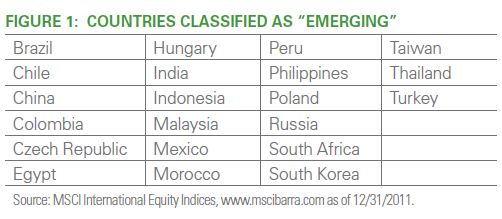 Список развивающихся стран