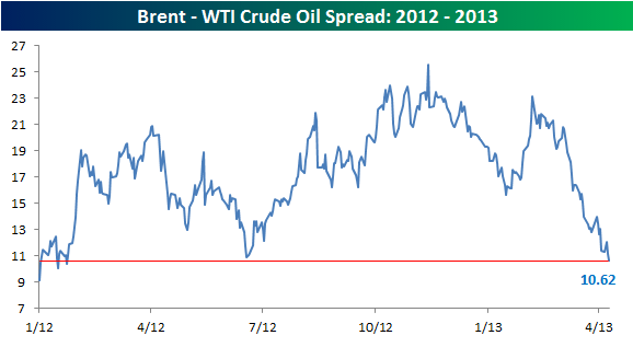 Спред между стоимостью двух видов нефти