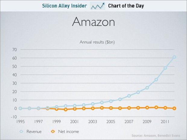 Рост выручки и чистой прибыли компании Amazon