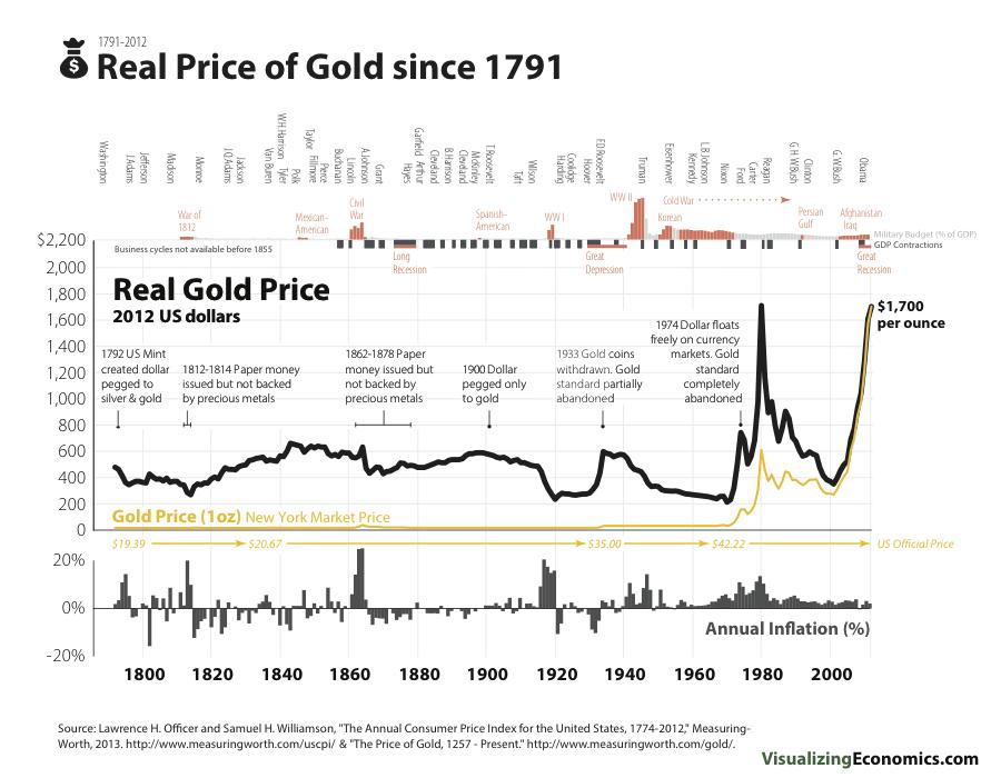 Стоимость золота с поправкой на инфляцию