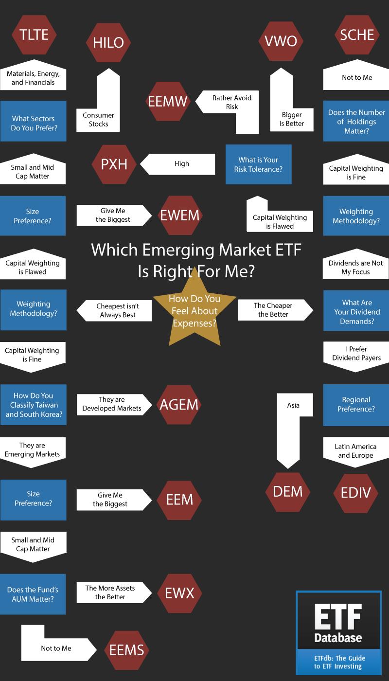 Инфографика по выбору фонда для инвестирования