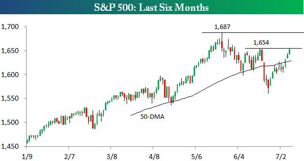Уровни сопротивления для индекса S&P 500