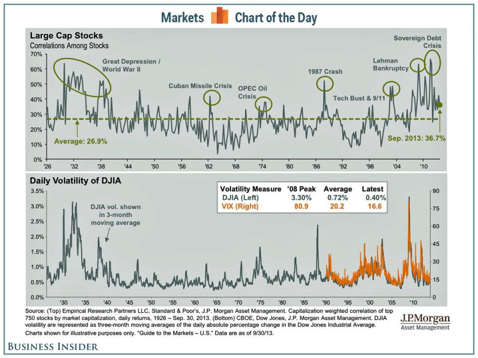 Периоды кризиса и повышенной волатильности на рынке