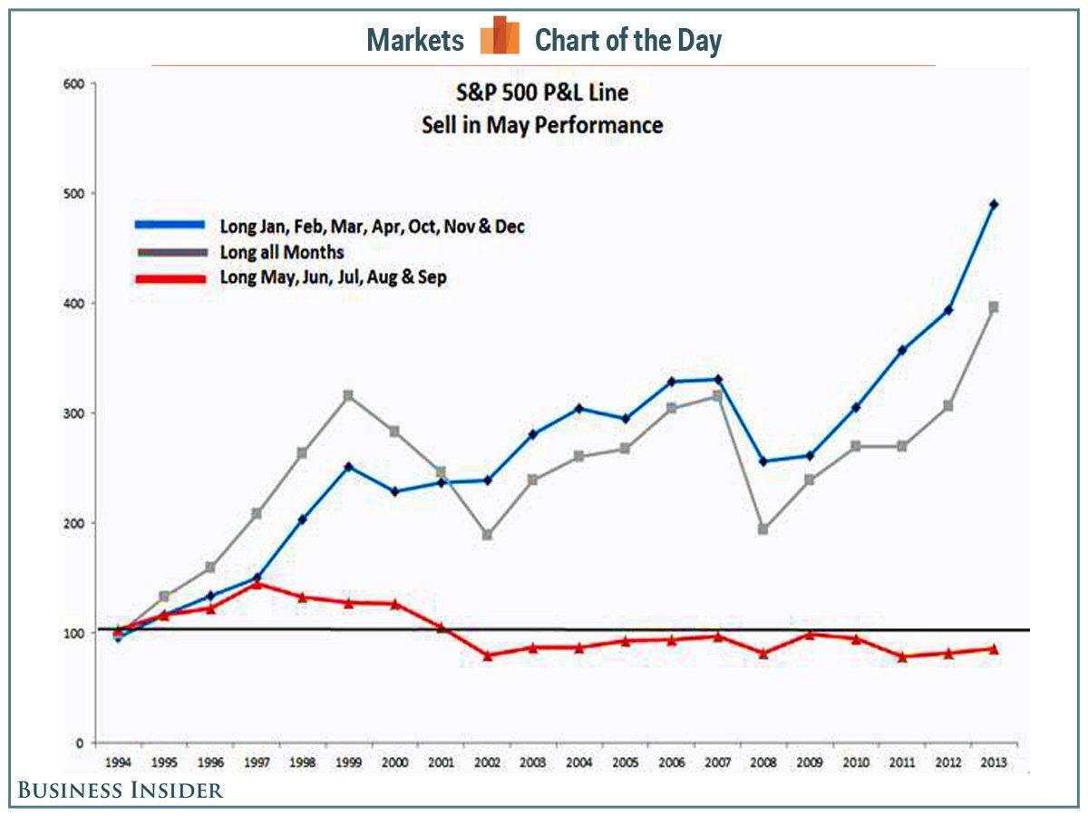 Инвестиции в различные периоды года и их доходность