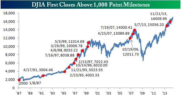 График индекса Dow Jones