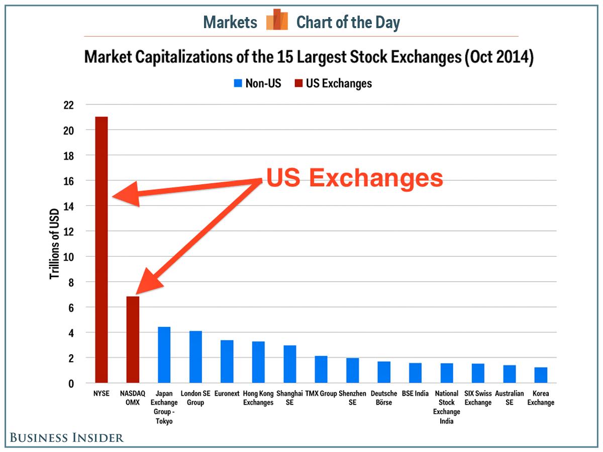 Капитализация крупнейших мировых биржевых площадок