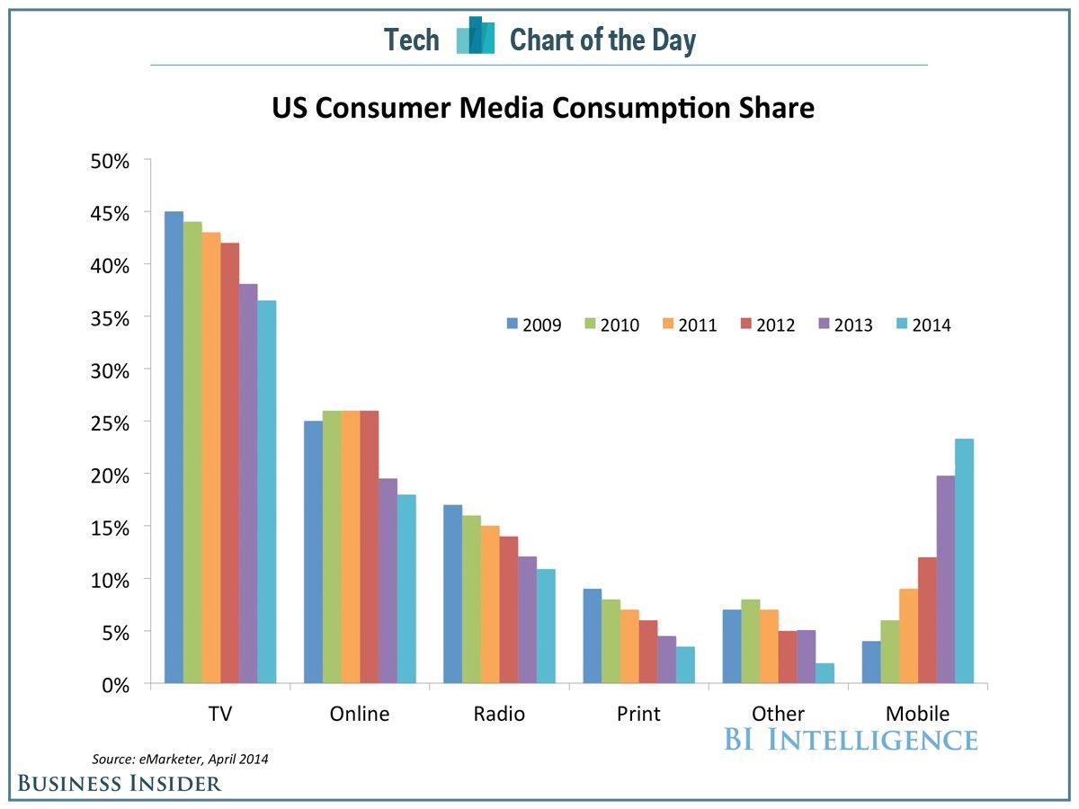 Потребление медиа-ресурсов в США