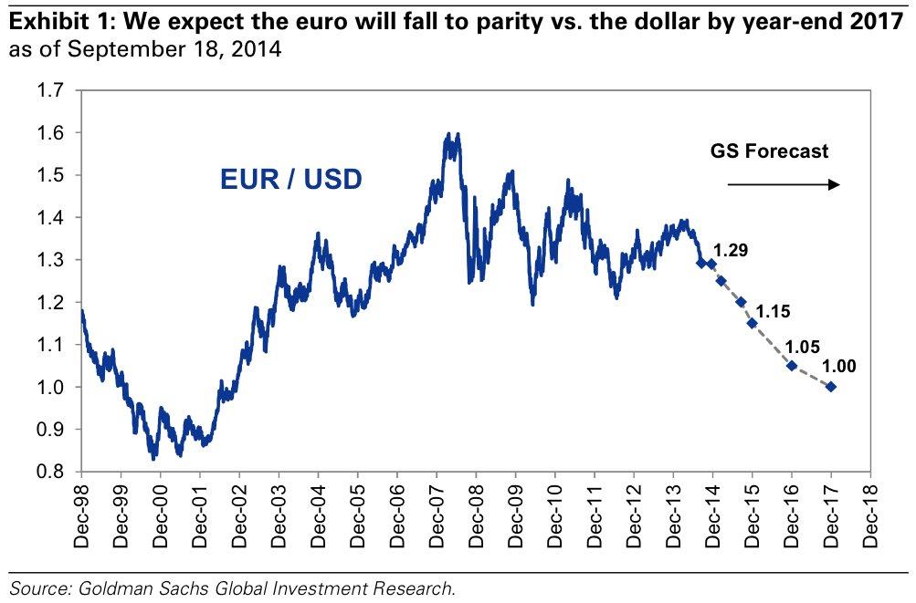 Прогноз банкиров по курсу евро