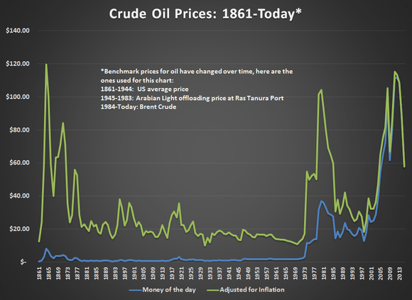 Динамика цен на нефть с 1861 года по 2015 год