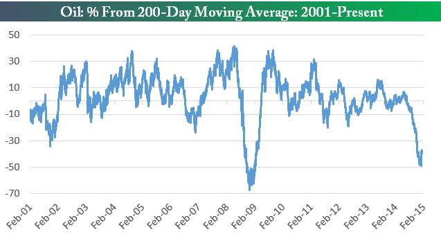 Отклонение от 200 дневной средней по ценам на нефть