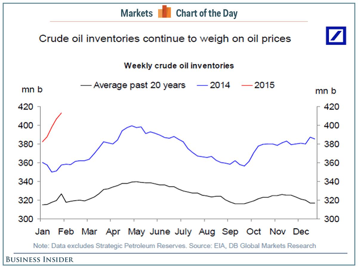 График запасов нефти в США