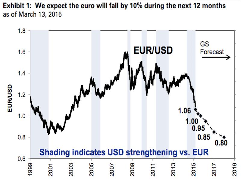 График курса евро-доллар