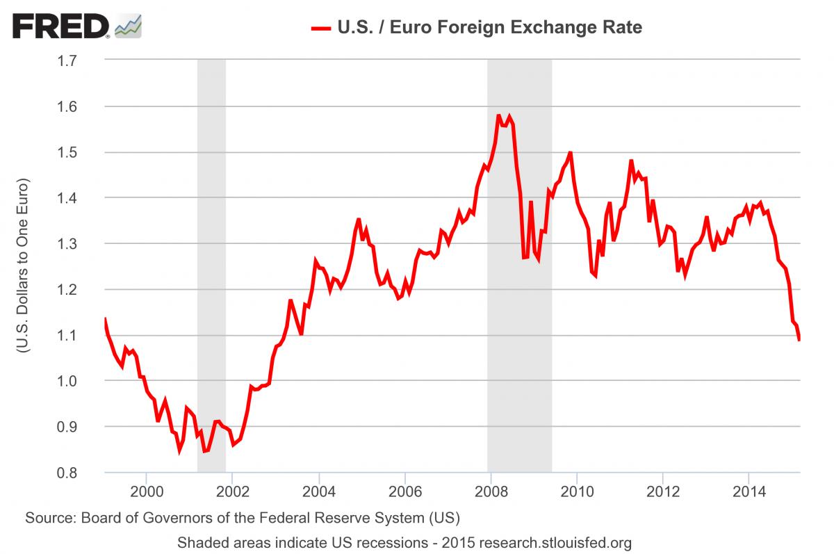 График доллар-евро за всю историю