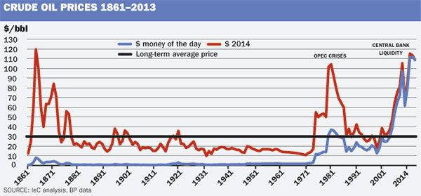 График стоимости нефти с 1863 года по 2013 год