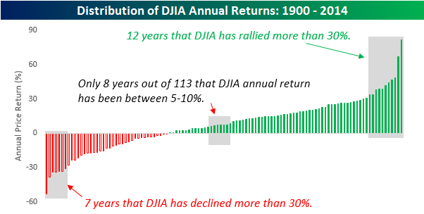 Доходность индекса DJIA
