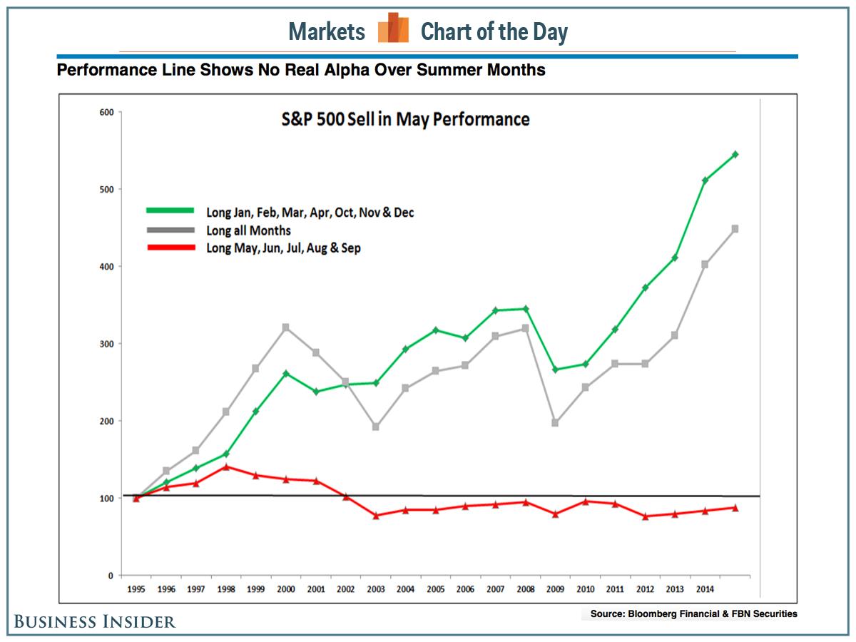 Инвестиции в акции в разные периоды времени