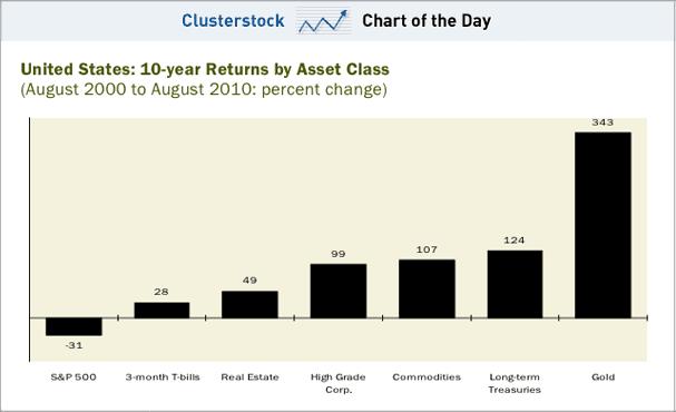 Доходность долгосрочных инвестиций