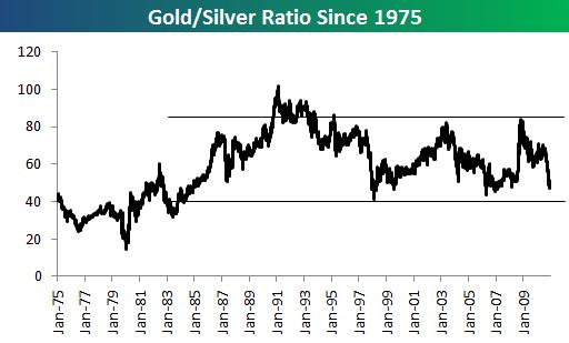 Соотношение стоимости золота и серебра