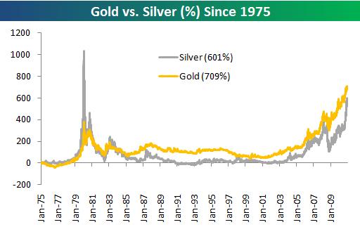 Сравнение графиков золота и серебра