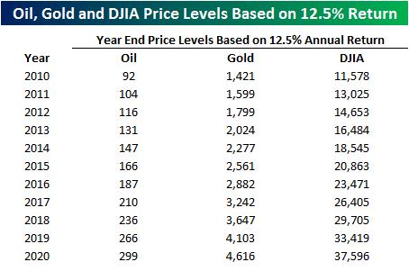 Нефть, золото и индекс к 2020 году