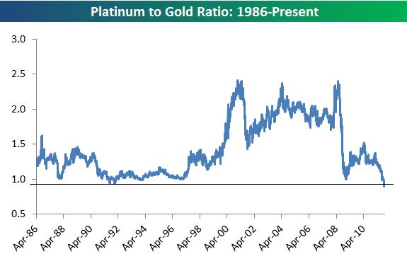Соотношение стоимости золота и платины