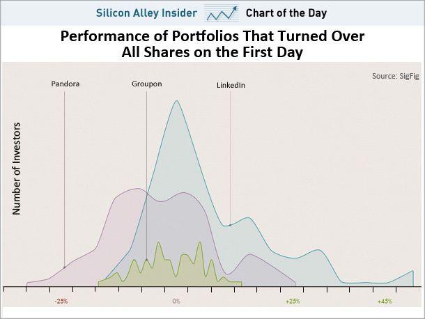Сколько можно заработать на IPO