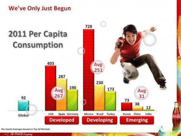 Потребление продукции Coca-Cola