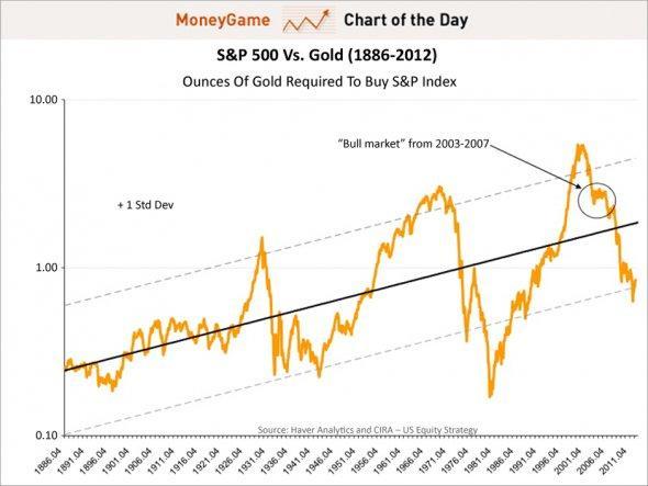 Индекс S&P 500 в золотом эквиваленте