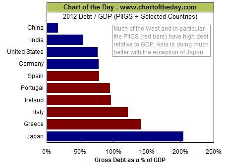 Долги стран в процентах от ВВП
