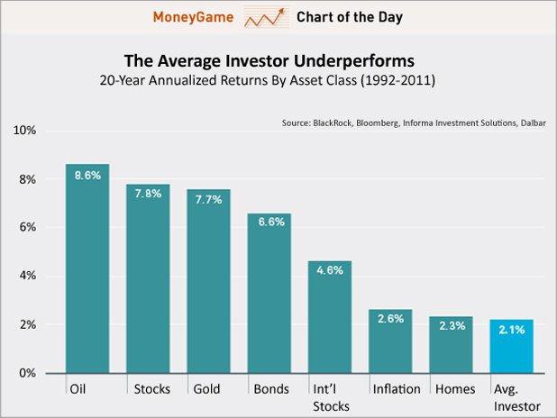 Доходность различных классов активов за 20 лет