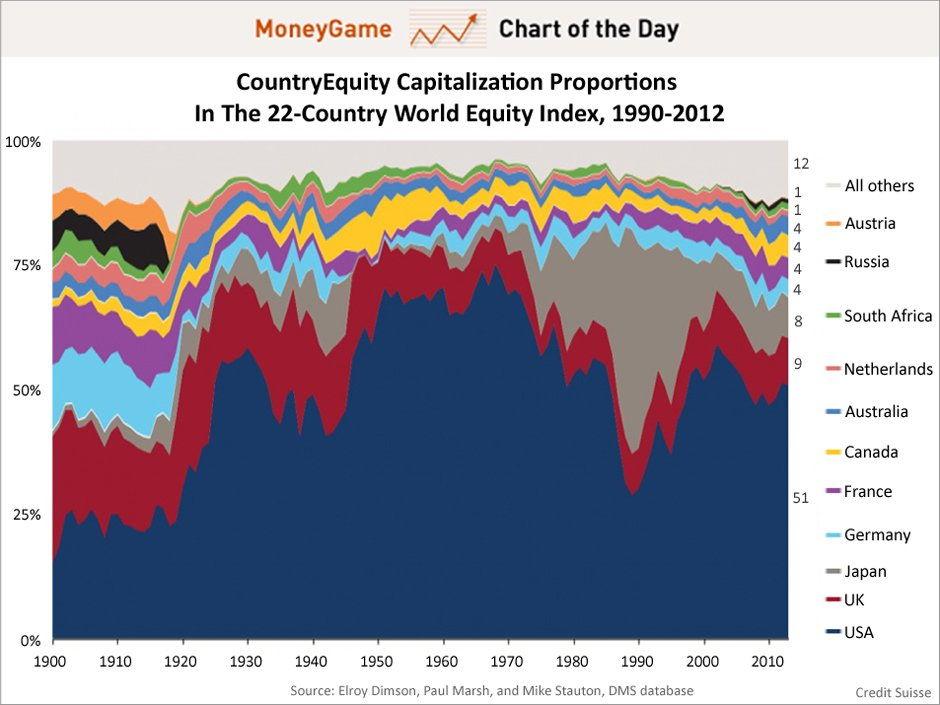 Капитализация фондовых рынков разных стран мира