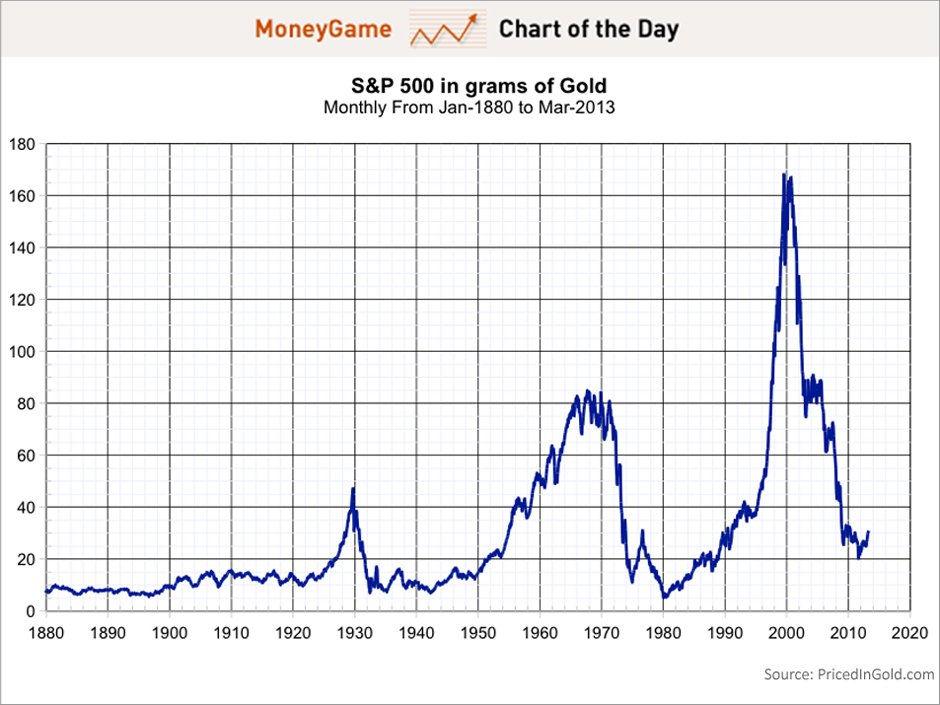 Индекс S&P 500 в граммах золота