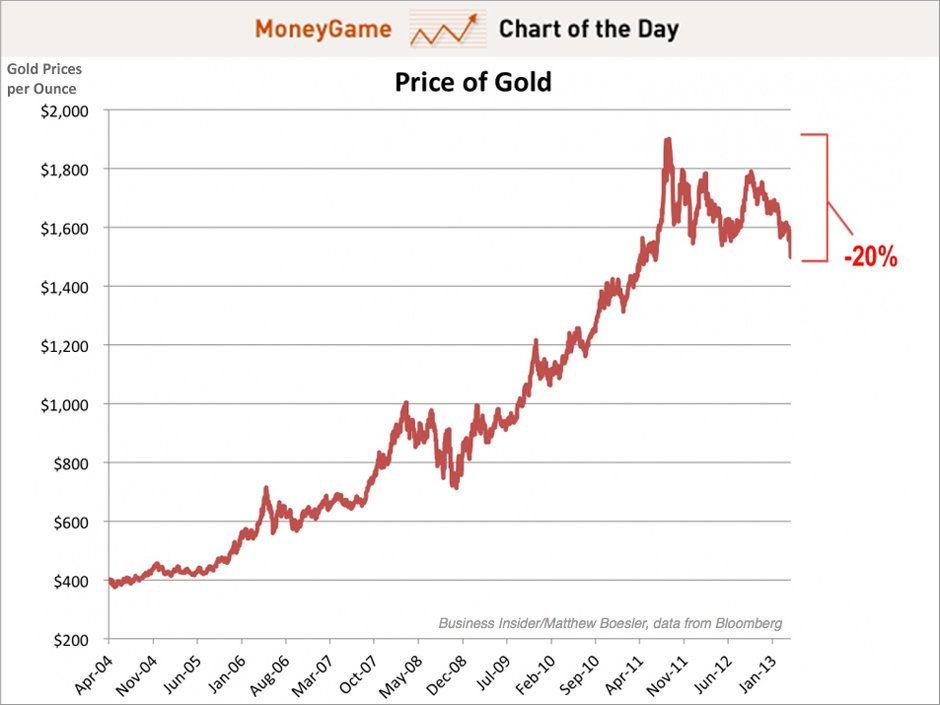 График стоимости золота