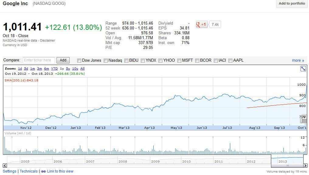Текущая стоимость акций Google