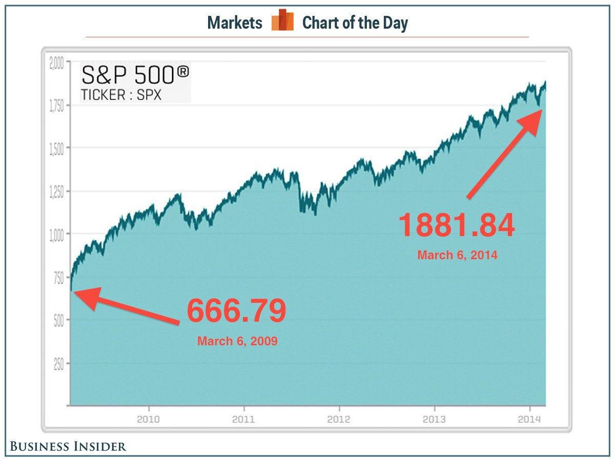 Пять лет с начала бычьего рынка