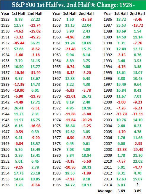 Статистика доходности первого и второго полугодий для S&P 500